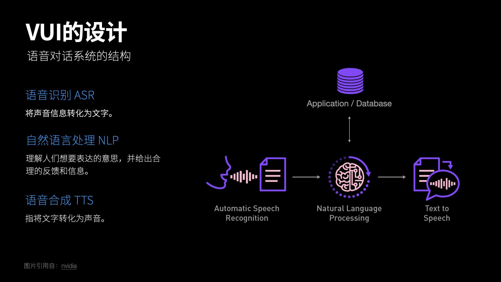 语音交互系统的结构